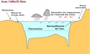 effet-el-nino2